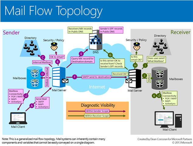 Exchange Online Mail flow Topology | TheCloudGeek